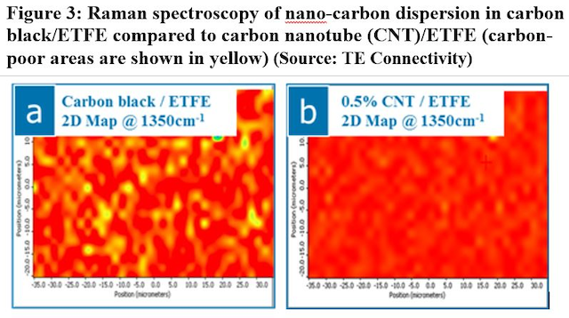 Dissipative ETFE dielectric polymer helps control