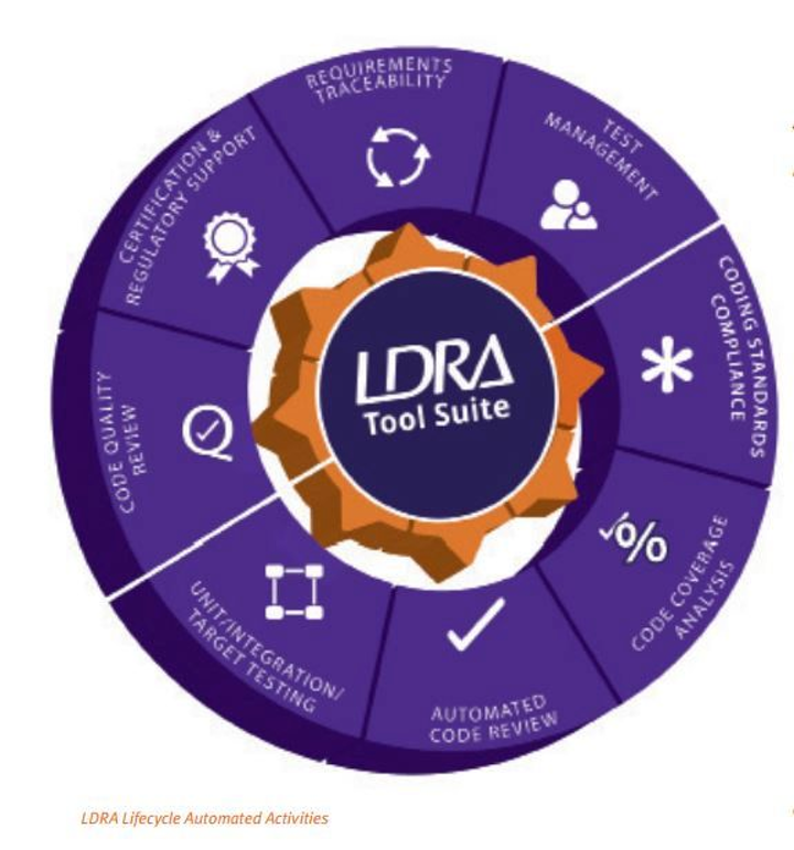 Wind River harnesses LDRA tool suite to meet DO-178 compliance and certification needs