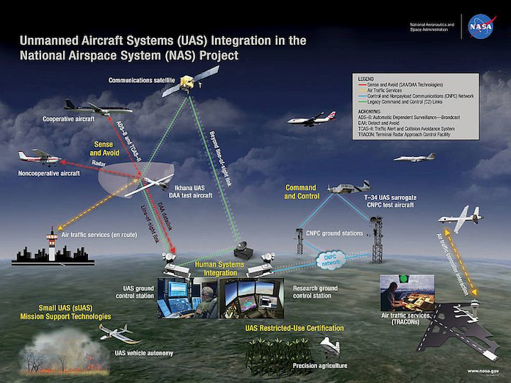 Executive panel on UAS integration at SAE AeroTech Congress & Exhibition this month