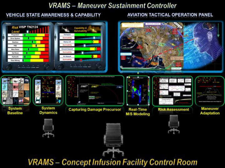 U.S. Army Research Lab advanced dashboard may change military aviation