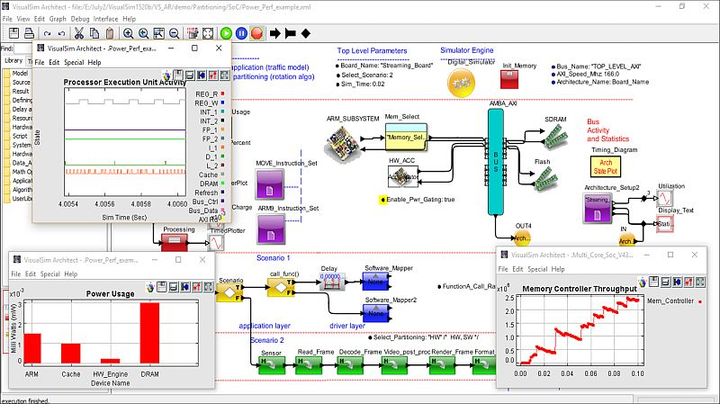 Addressing Integrated Modular Avionics architecture challenges with early system-level modeling/simulation