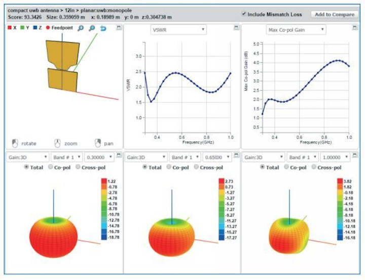 National Instruments adds cloud-based antenna synthesis and optimization technology to AWR software portfolio