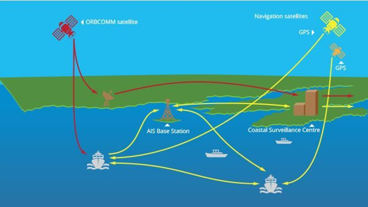 Genscape selects ORBCOMM satellite AIS data, global coverage for improved safety, tracking