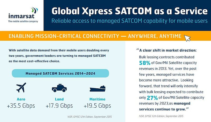 Inmarsat Global Xpress SATCOM as a Service harnesses commercial satellite constellation for government aerospace/defense connectivity