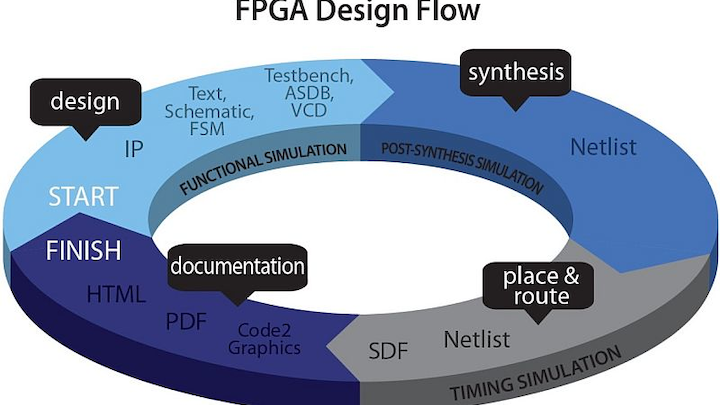 Aldec offers finite state machine coverage for verification of safety-critical FPGAs