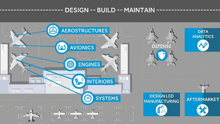 Cyient demonstrates design, build, maintain solutions for aerospace and defense, highlighting data, certification, digital transformation