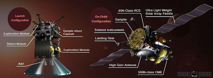 NASA selects neutron and gamma-ray spectrograph for Japan aerospace mission to Martian moons v