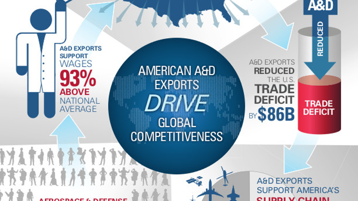 Aerospace and defense is third largest gross exporter, shipping $142B in exports