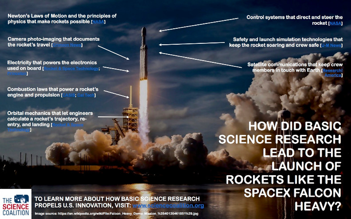 Basic science research powers historic Space X rocket launch