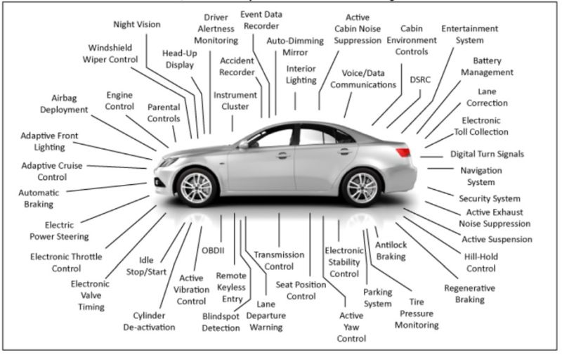 COTS in space: automotive EEE components, part I