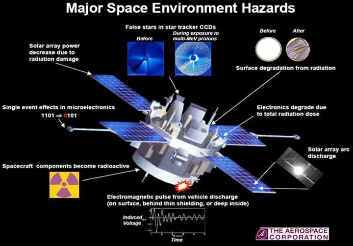 COTS in space: the radiation barrier