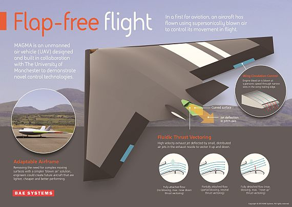 MAGMA UAV achieves 'flap free flight' using supersonically blown air