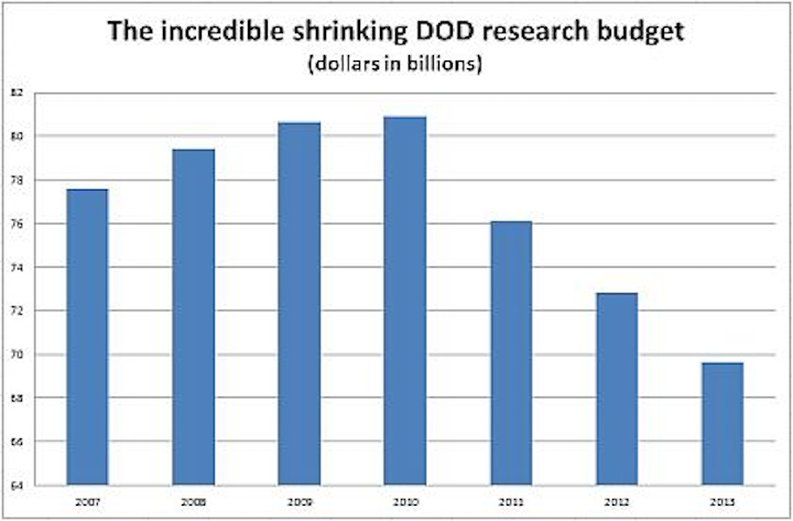 Military technology research and development set to continue three-year decline in 2013